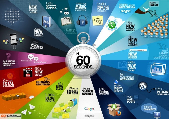 internet in 60 second