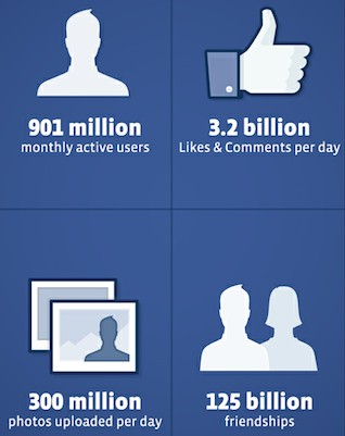 Facebook-900-millions-users