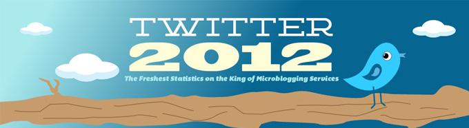 twitter_2012_statics