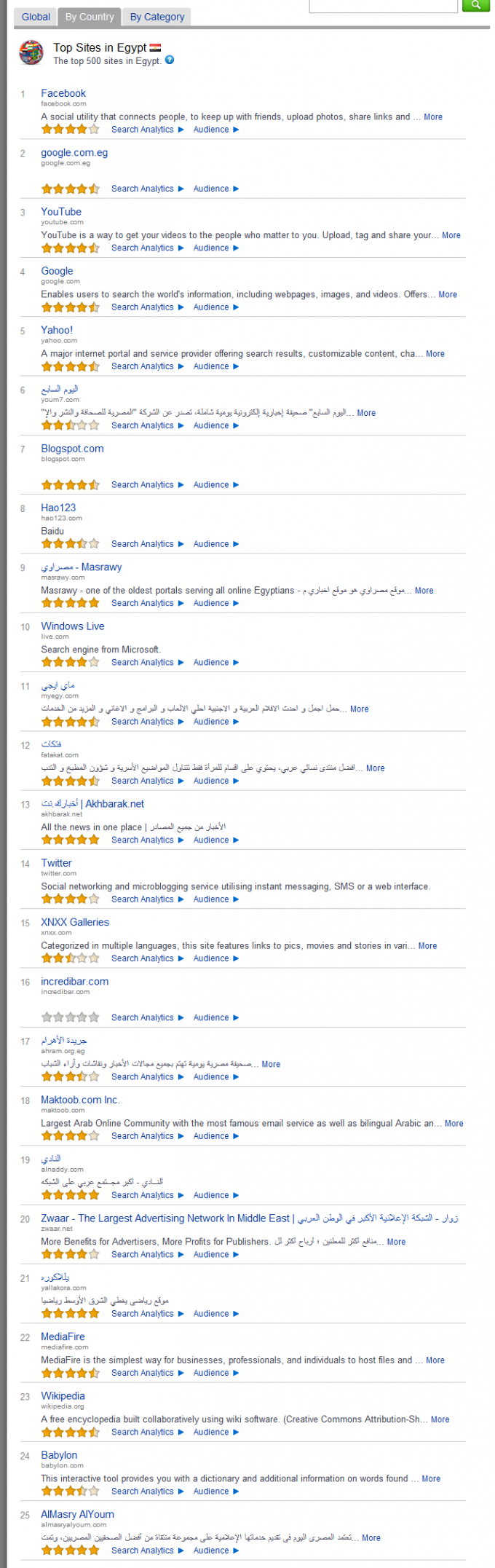 Top 25 Sites in Egypt