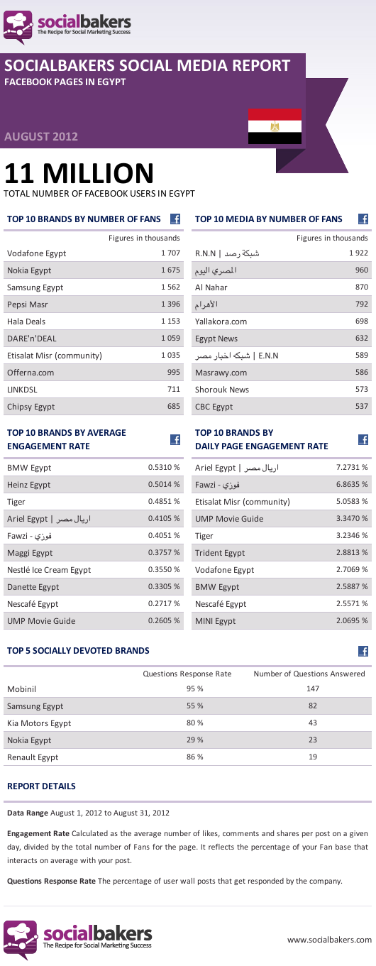 Facebook pages in Egypt August2012-EG