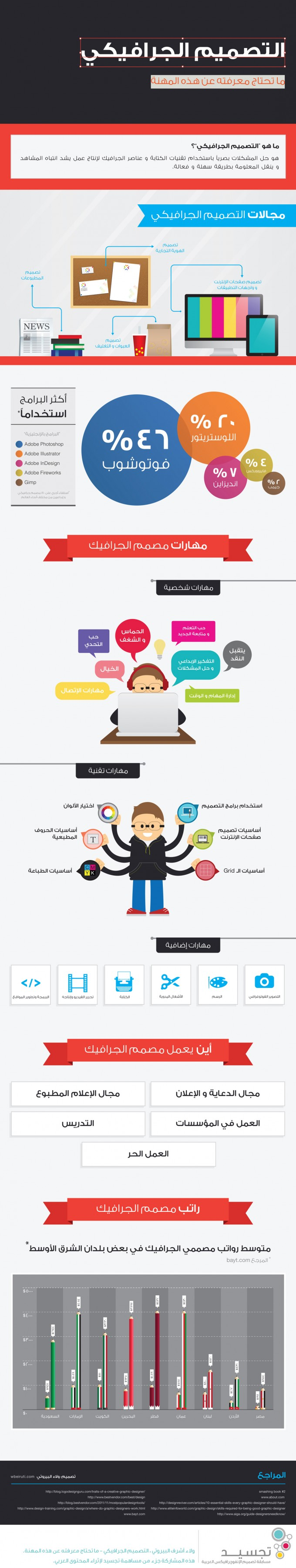infograhphic graphic designer skills and tools