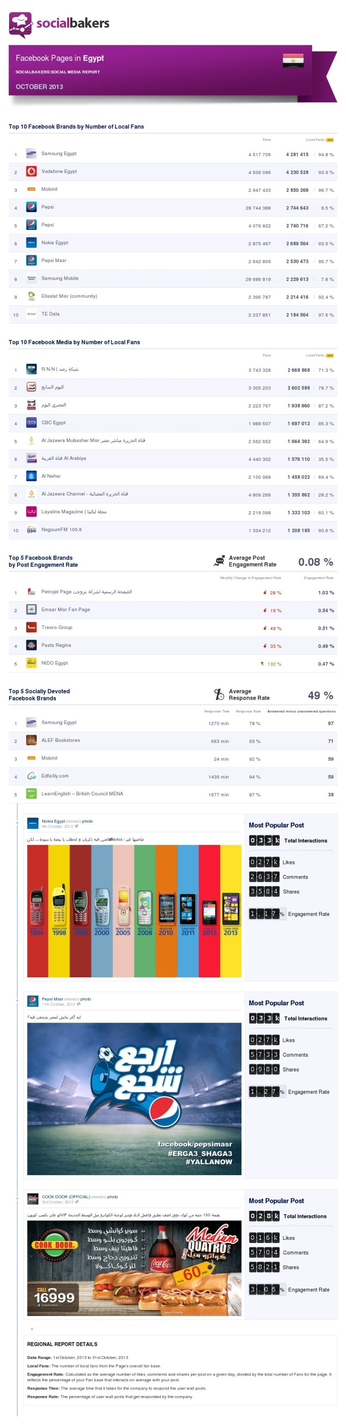 facebook statistics Egypt Oct. 2013